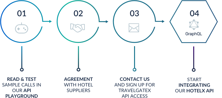 Quickstart | TravelgateX Documentation